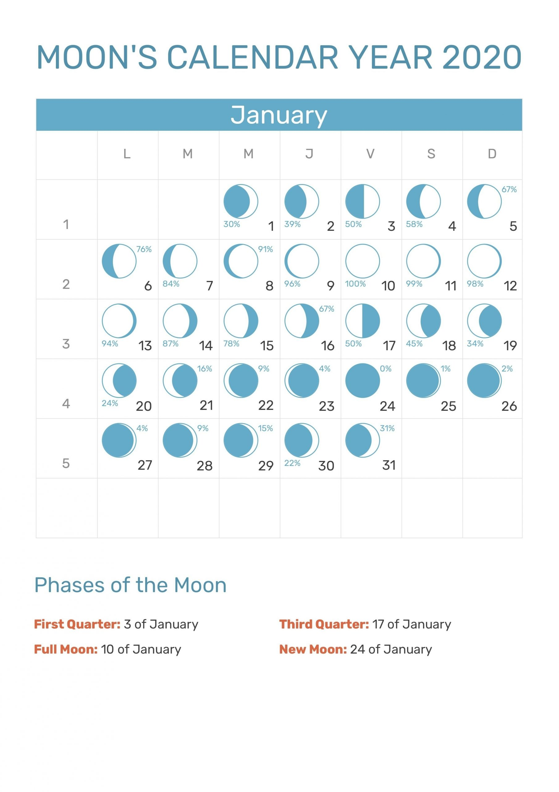 Catch December 2021 Moon Phase