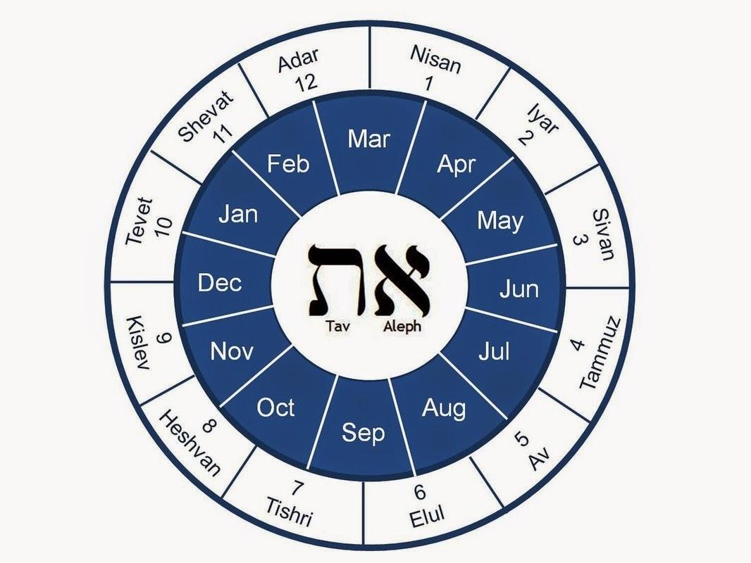 Collect Parsha Calendar Hebrew