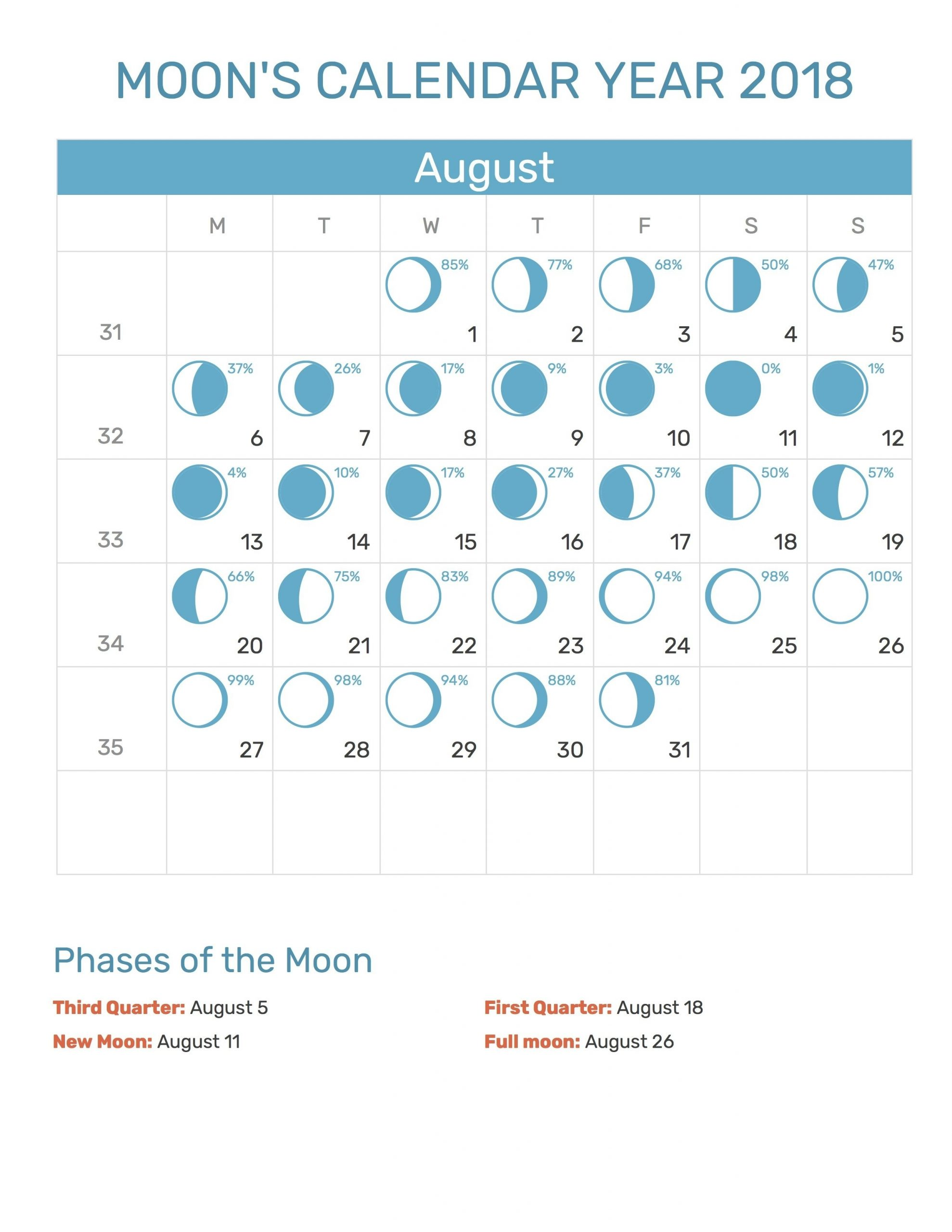 Get Blank Moon Phase Calendar For Kids