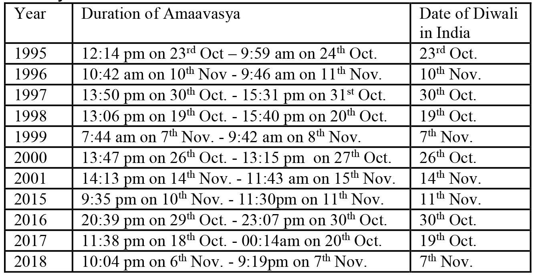 Get Diwali 2018 Date In Calendar
