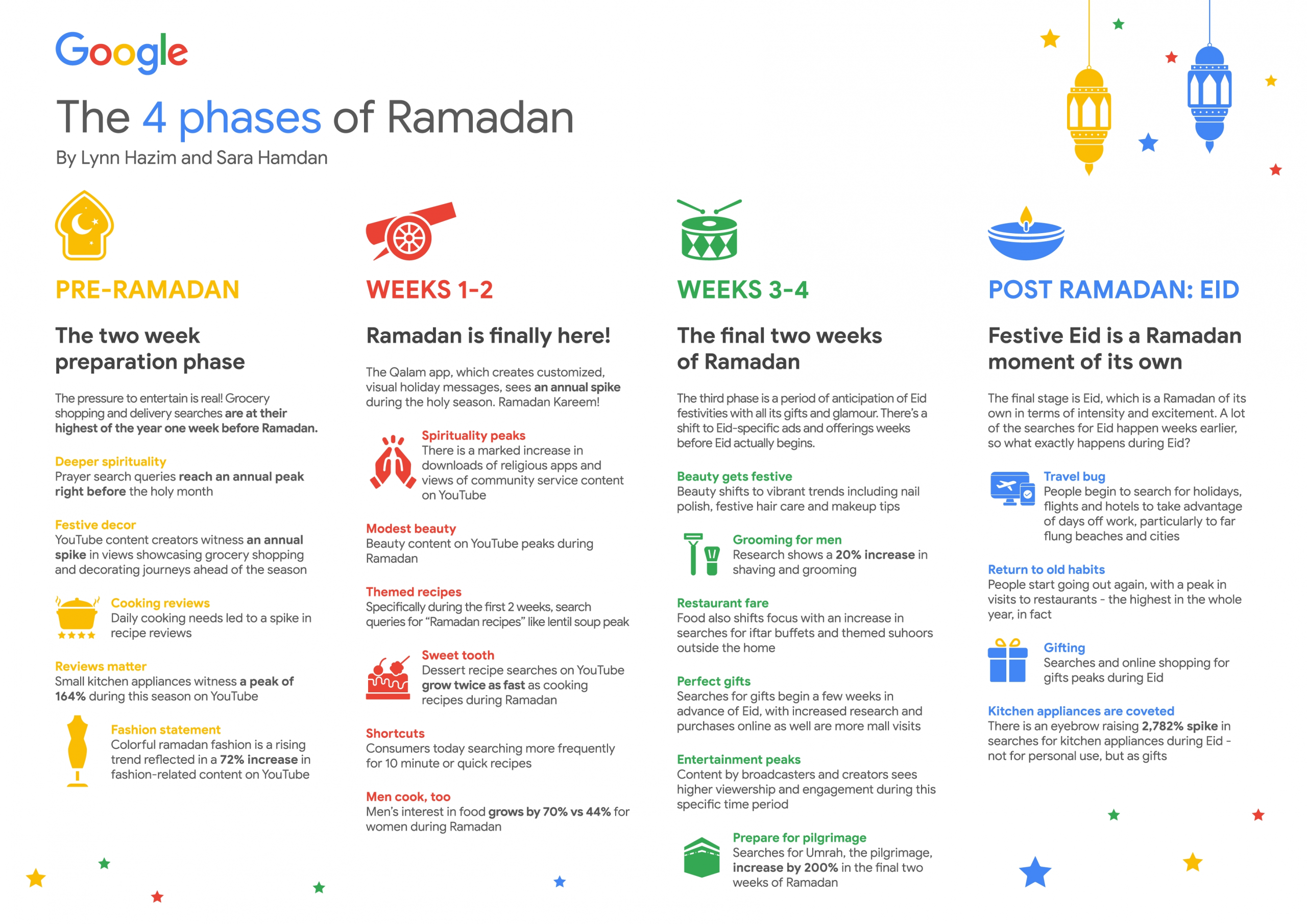Get Ramadan Future Dates