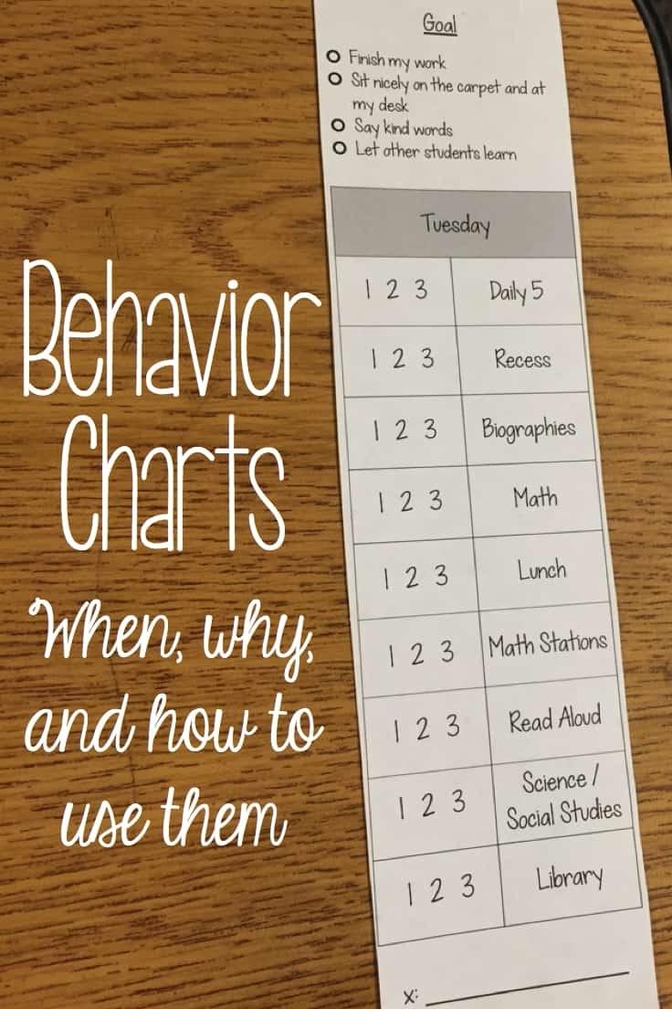Pick 15 Minute Increment Behavioral Chart