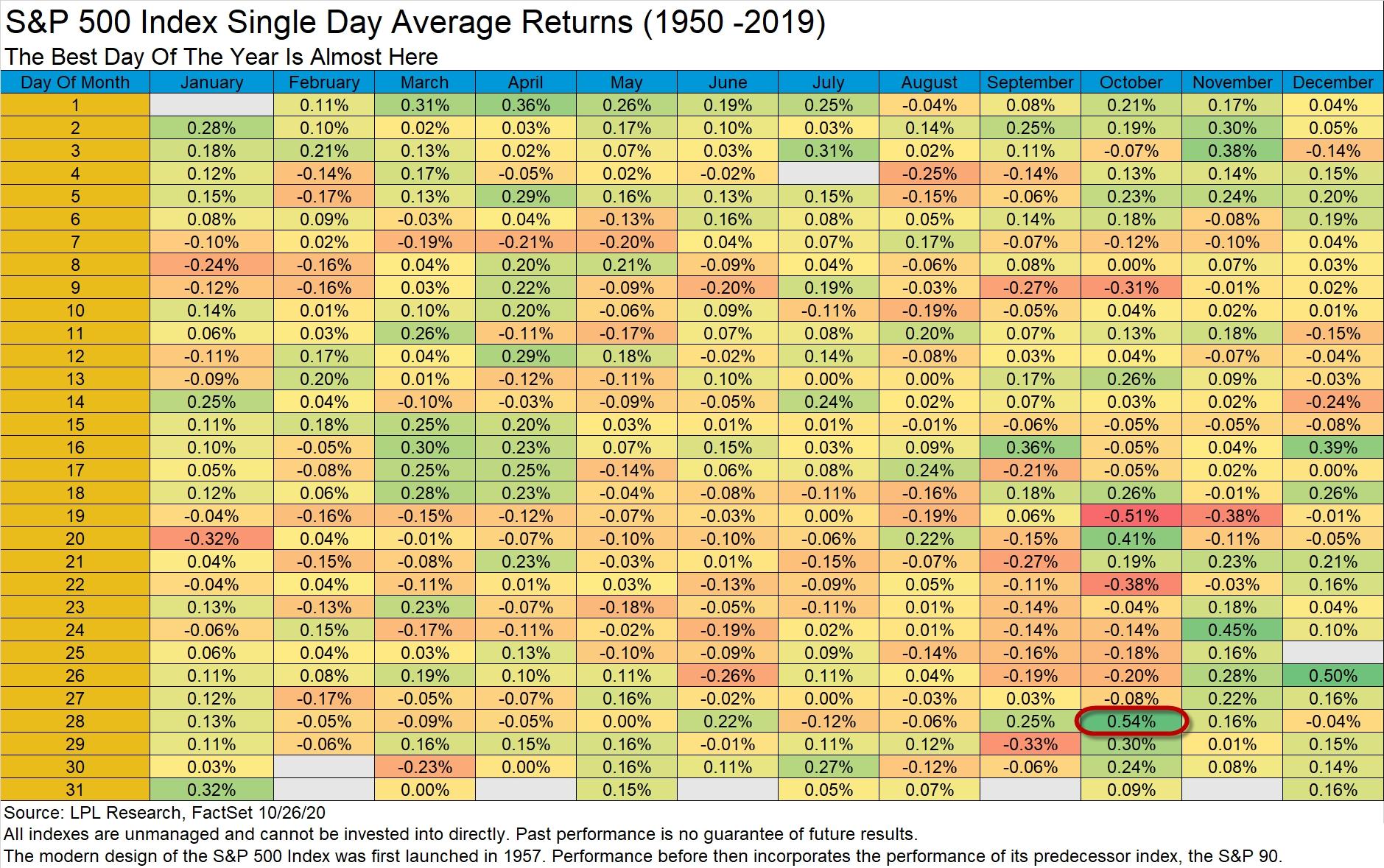 Pick What Week Is It In Finacial Year