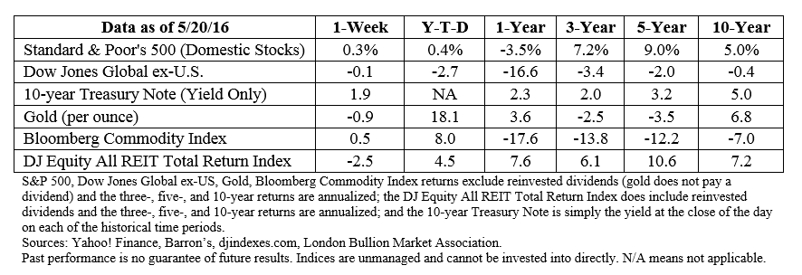 Pick Current Week Of Financial Year