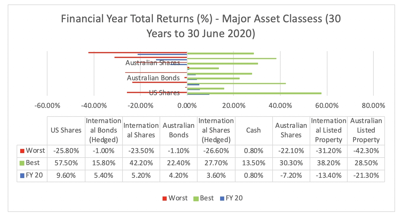Pick What Financial Year Are We In Now